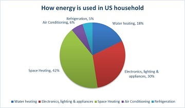 energy-used-in-us-home