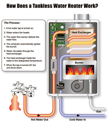 how-does-a-tankless-work
