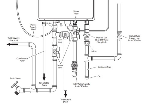 Installation-tips-gas-tankless-water-heater